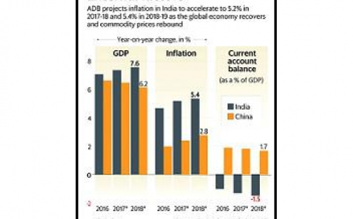 Expanding economies in Asia deliver 60% of global growth, ADB says