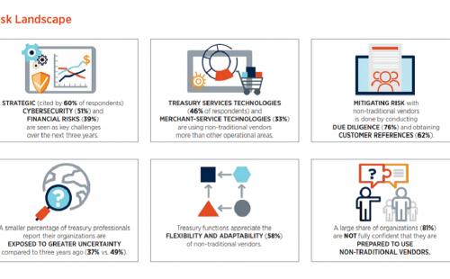 Risk survey report: the evolving treasury ecosystem