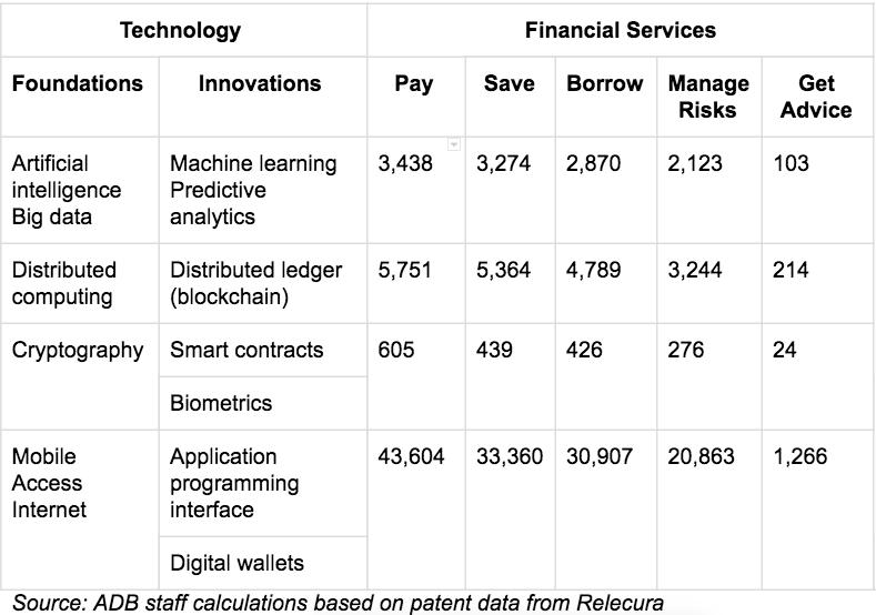2019 0228 Fintech India table 790 x 520