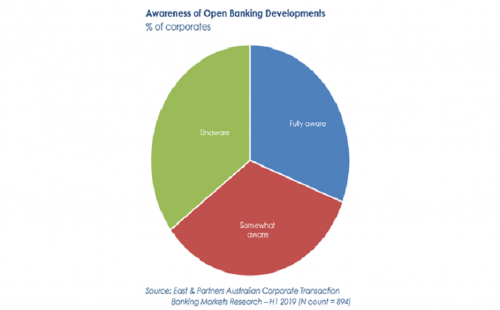 Open banking: Future-proofing your corporate payments offerings