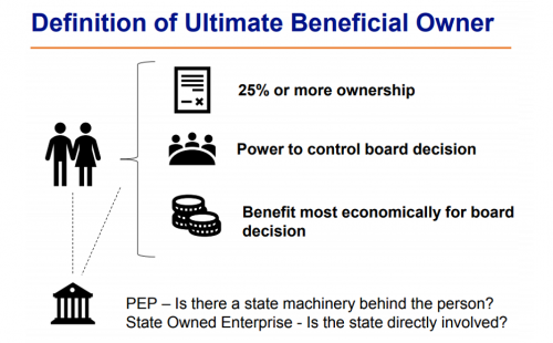 "Excellent webinar on  ""Ultimate Beneficial Ownership"" held on June 10, 2020"